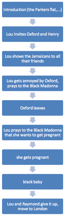 Black Madonna Summary