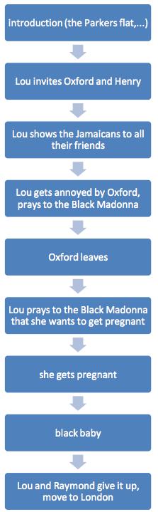 black madonna zusammenfassung und infos zu der kurzgeschichte black madonna summary malvernweather Choice Image
