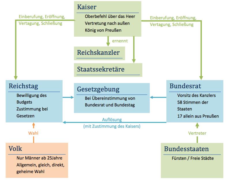 ▷ Deutsches Kaiserreich 1871 Verfassung einfach erklärt