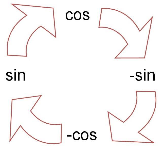 sinus cosinus ableiten
