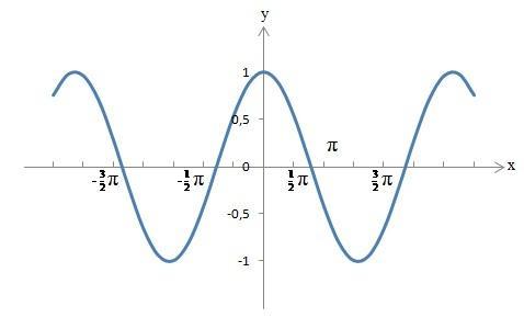 cosinus funktion