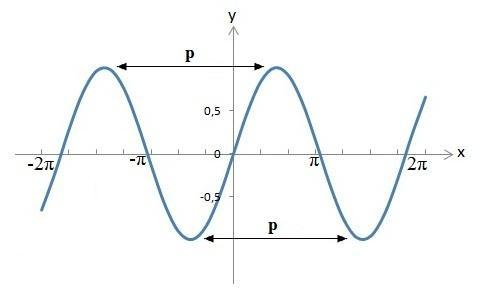 periode mathematik berechnen definition hochpunkt tiefpunkt
